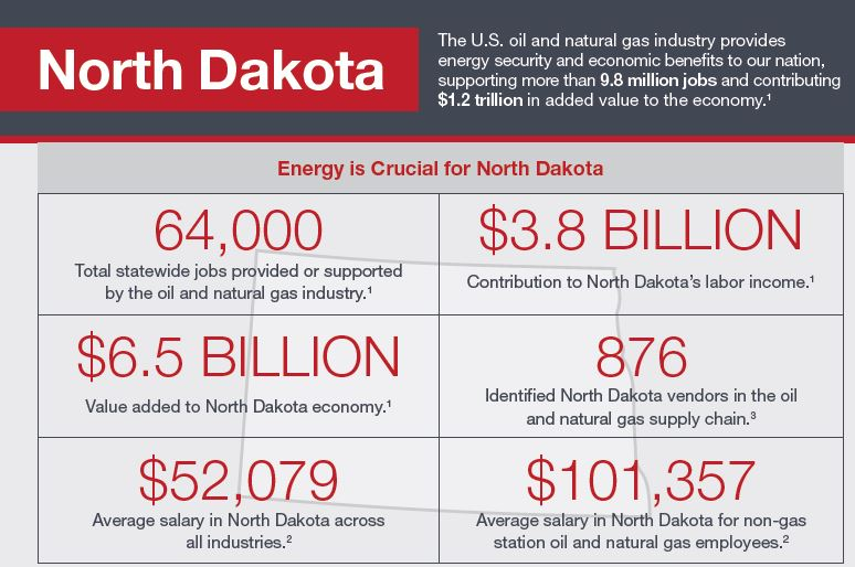 ND State Energy Facts